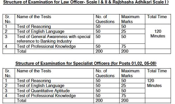IBPS Specialist exam pattern and syllabus